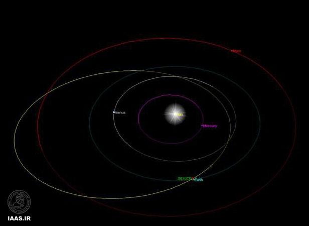 مدار سیارک 2003DZ15
