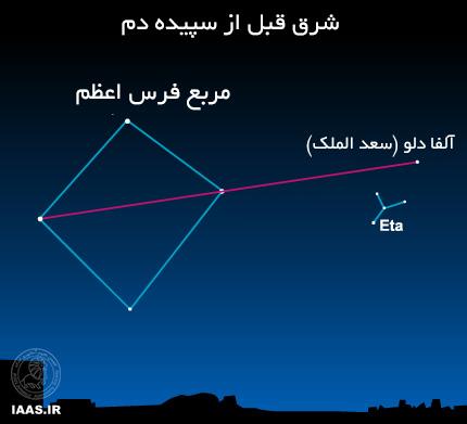 اگر شما با مربع فرس اعظم (اسب بالدار) آشنا هستید، می توانید با کمک ستارگان آن کانون بارش Eta Aquarid را پیدا کنید. ولی در نظر داشته باشید لزوما احتیاجی نیست که برای دیدن شهاب ها کانون بارش را پیدا کنید.