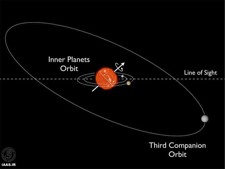 کشف یک منظومه سیاره ای با شیب تند