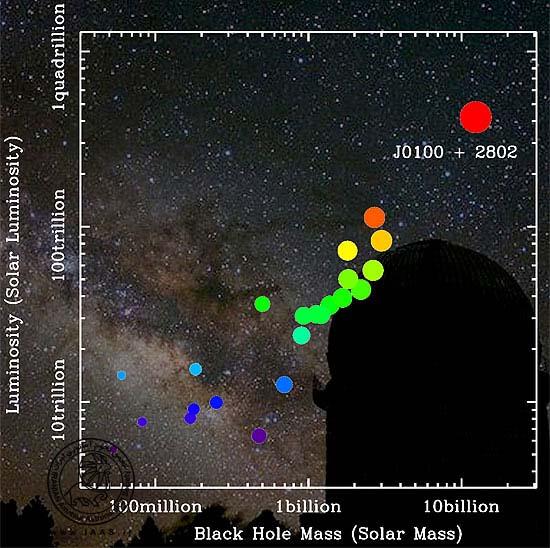 کوازار تازه کشف شده SDSS J0100+2802 در بین کوازار های شناخته شده با نرخ قرمزشدگی بالاتر از 6، (12.8 میلیارد سال نوری قبل) درخشان ترین آنهاست و به نظر می رسد که عظیم ترین سیاهچاله ای باشد که در آن دوره کیهانی وجود داشته است.  Credit: Data: Zhaoyu Li (Shanghai Astronomical Observatory); Background image: Yunnan Observatories