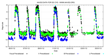 بيش از 180 رصدگر در اين منحني نور SS Cygni  شركت داشته اندكه بيش از400 روز را پوشش داده اند. همچنين 280 رصدگر براي مشاهدات 2.5 ساله SS Cygni  شركت داشته اند . وقتي سيستم به سمت حالت فوراني چرخش ميكند AAVSO  به تيم ميلر- جونز خبر زمان شروع مشاهدات راديوييشان را مي دهد.