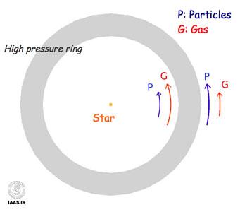 تصوير بالا فرايندي را كه در آن گاز گرم شده و گرد و غبار غليظ شده و تبديل به حلقه مي شود را در درون ديسكهاي حلقه اي حاوي گرد و غبار و گاز و اجرام كوچك آسماني تركيب شده با هم را نشان مي دهد .