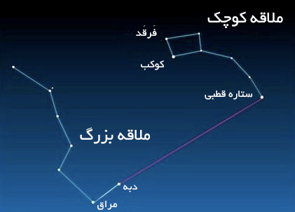دو ستاره بیرونی در کاسه ملاقه خرس بزرگ به ستاره قطبی اشاره می کنند.