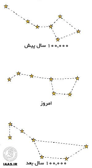 وضعیت ستارگان ملاقه بزرگ در فواصل زمانی مختلف