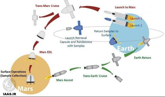 نقشه راه شرکت اسپیس ایکس برای انجام مأموریت «اژدهای سرخ»