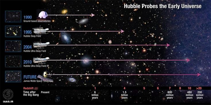 فاصلهای که تا به امروز هابل توانسته رصد کند