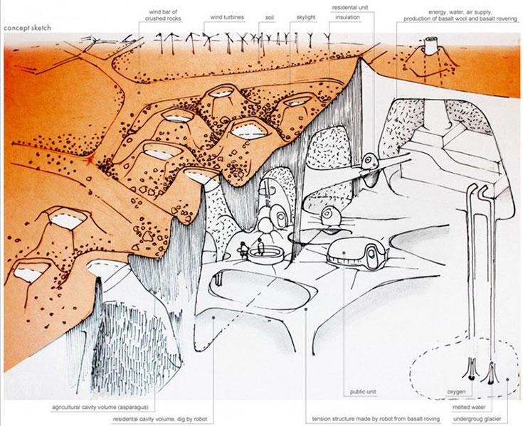 دیاگرام خانههای مریخی