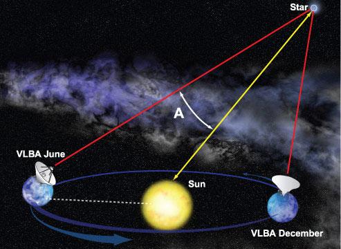 روش اختلاف منظر مثلثاتی فاصلهی بین ستارگان و یا دیگر اجرام را بوسیلهی تغییر اندک موقعیت ظاهری خود همانگونه که همان جرم از نقطه مقابل در مدار زمین دیده میشود، تعیین میکند.