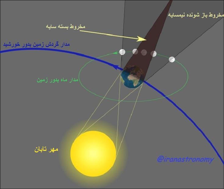 مشاهده وضعیت تابش نور مهر تابان و شکل گیری سایه و نیمسایه در پشت زمین