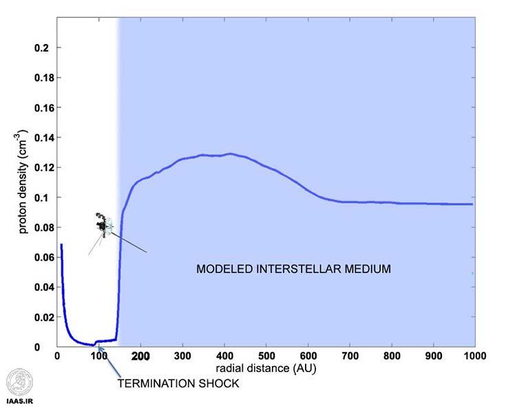 این نمودار نشان دهنده ی شواهدی است که وویجر 1 در منطقه بین ستاره ای قرار دارد.خط آبی نشان می دهد که چگالی ذرات در حال کاهش است که این به معنی این است که وویجر 1 در حال دور شدن از خورشید است ، که بعد از آن شروع به بریدن کرده و سپس به شوک پایان رسیده است که در آن باد خورشیدی(جریان ذرات از خورشید) از ازدیاد سرعت آن می کاهد.