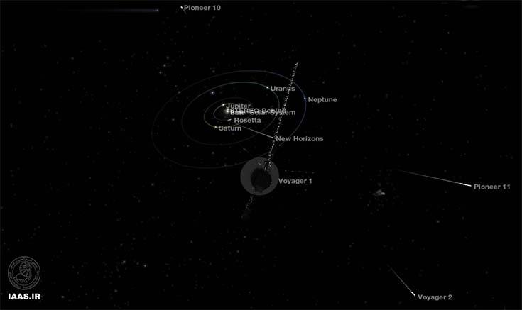 تصویر کامپیوتری در سال 2013 از موقعیت وویجر 1 با نگاهی به خورشید و منظومه ی شمسی.در این تصویر پایونیر 10 و 11 نیز قابل مشاهده هستند.